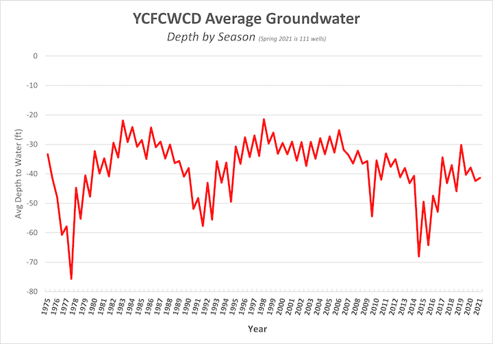 Plot of groundwater levels 1975-present