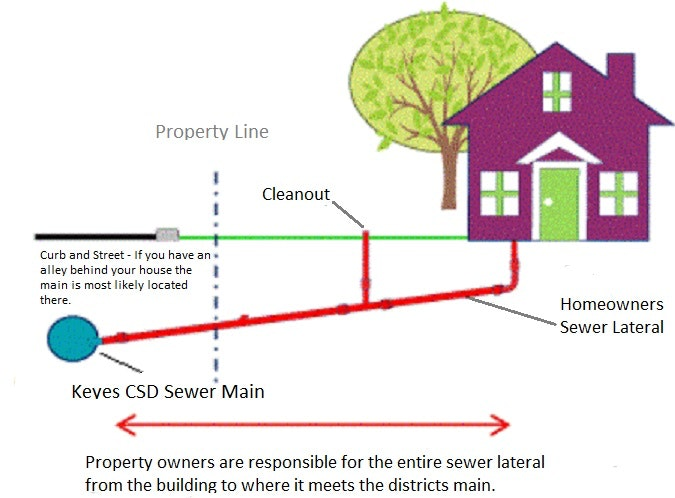 mobile home sewer connection diagram