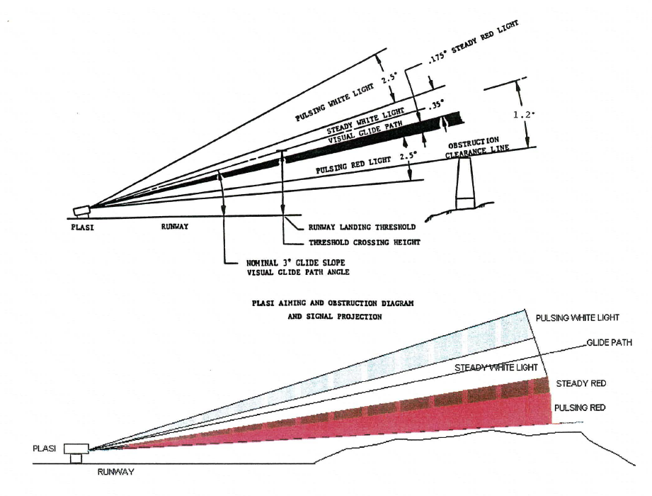 Elevation diagram of how a PLASI light is projected to the aircraft pilot