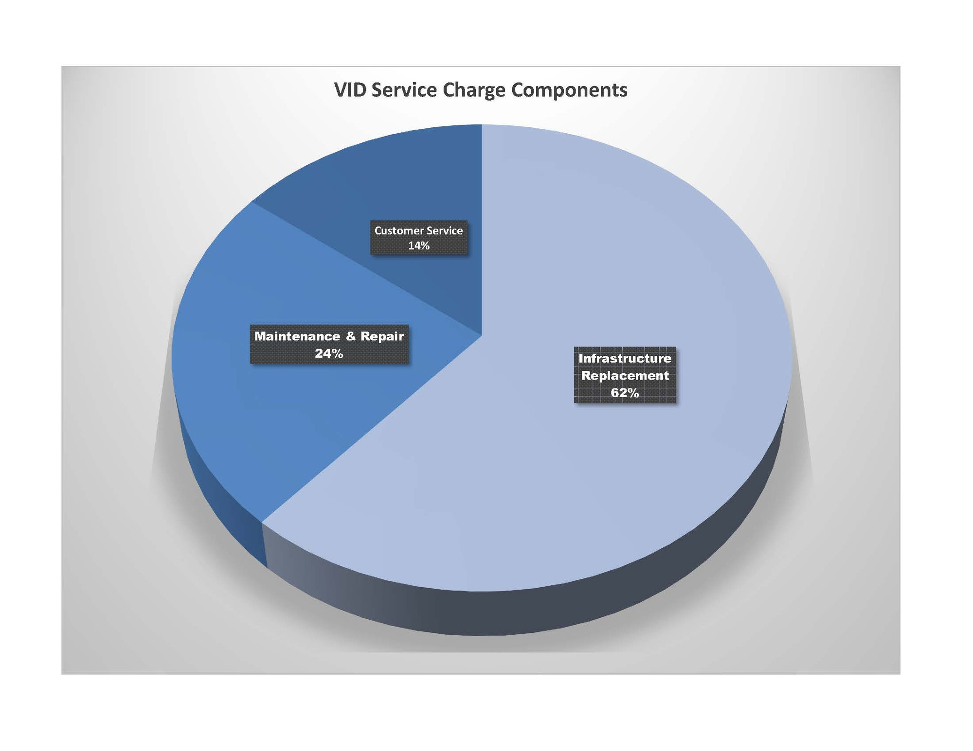 VID Service Charge Component graph.