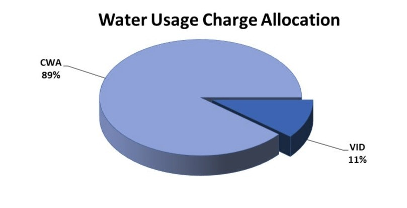 Water Usage Charge Allocation Graph: CWA 89%, 11% VID