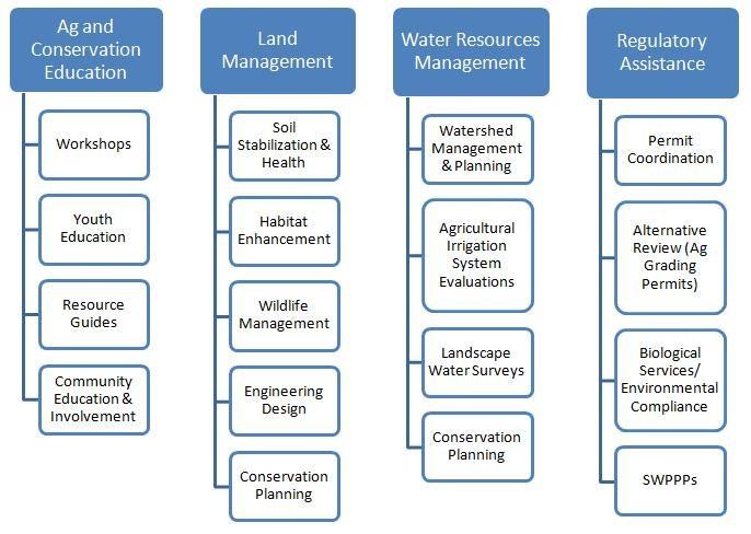 RCD pillars chart