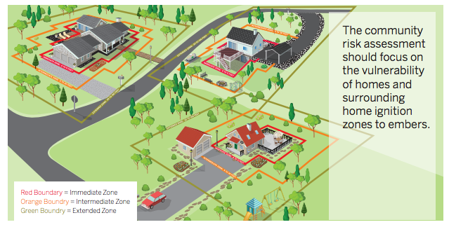 Community Risk Assessment should focus on the vulnerability of homes and surrounding home ignition zones
