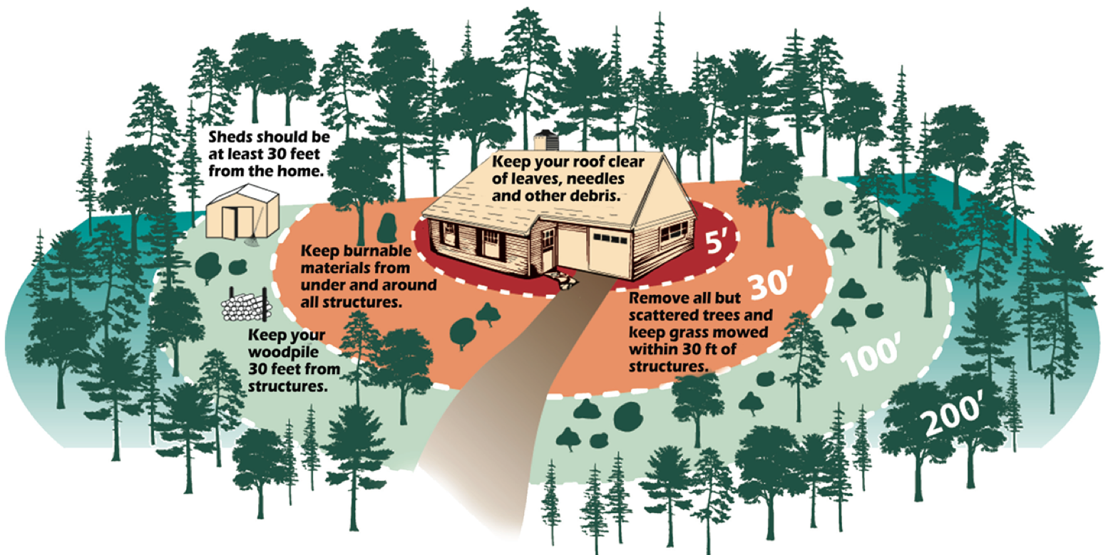 graphic showing defensible space