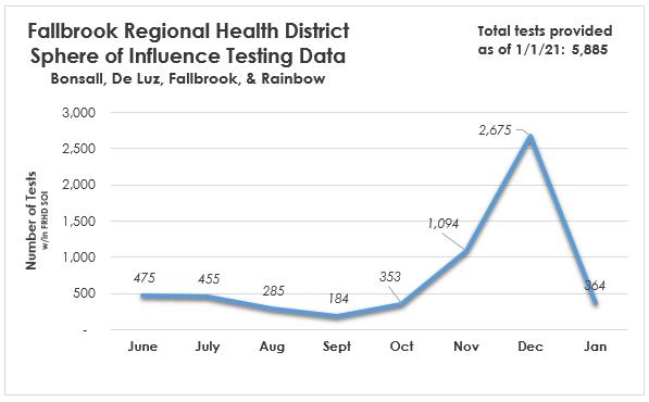 Fallbrook Regional Health District Sphere of Influence Testing Data from Bonsall, De Luz, Fallbrook, & Rainbow. June: 475, July: 455, August: 285, September: 184, October: 353, November: 1,094, December: 2,675, January: 364