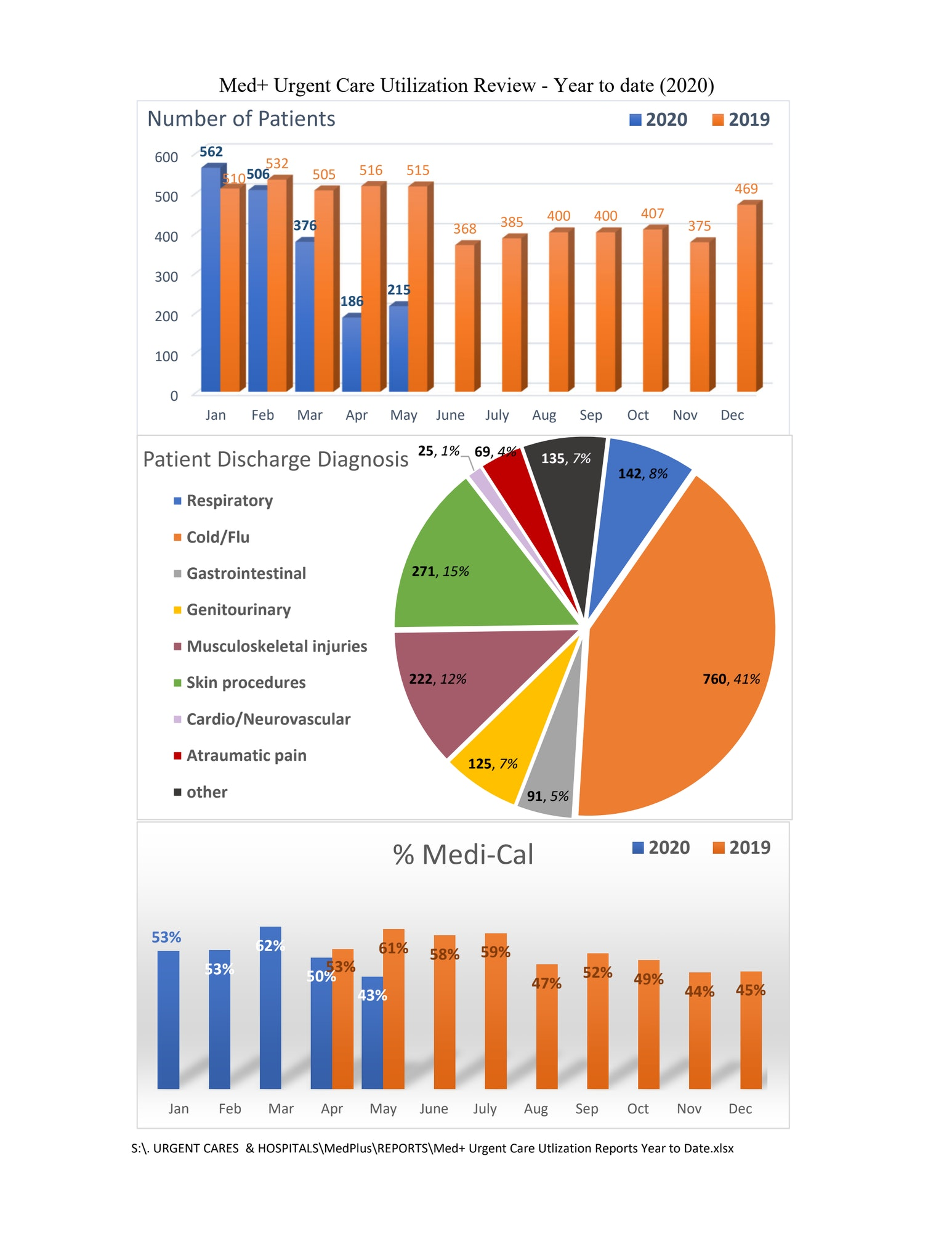Graphs of patients seen year to date 2020 vs. 2019: pie chart of discharge diagnosis and bar graph of patients seen using Medi-Cal by month in 2019 and 2020.