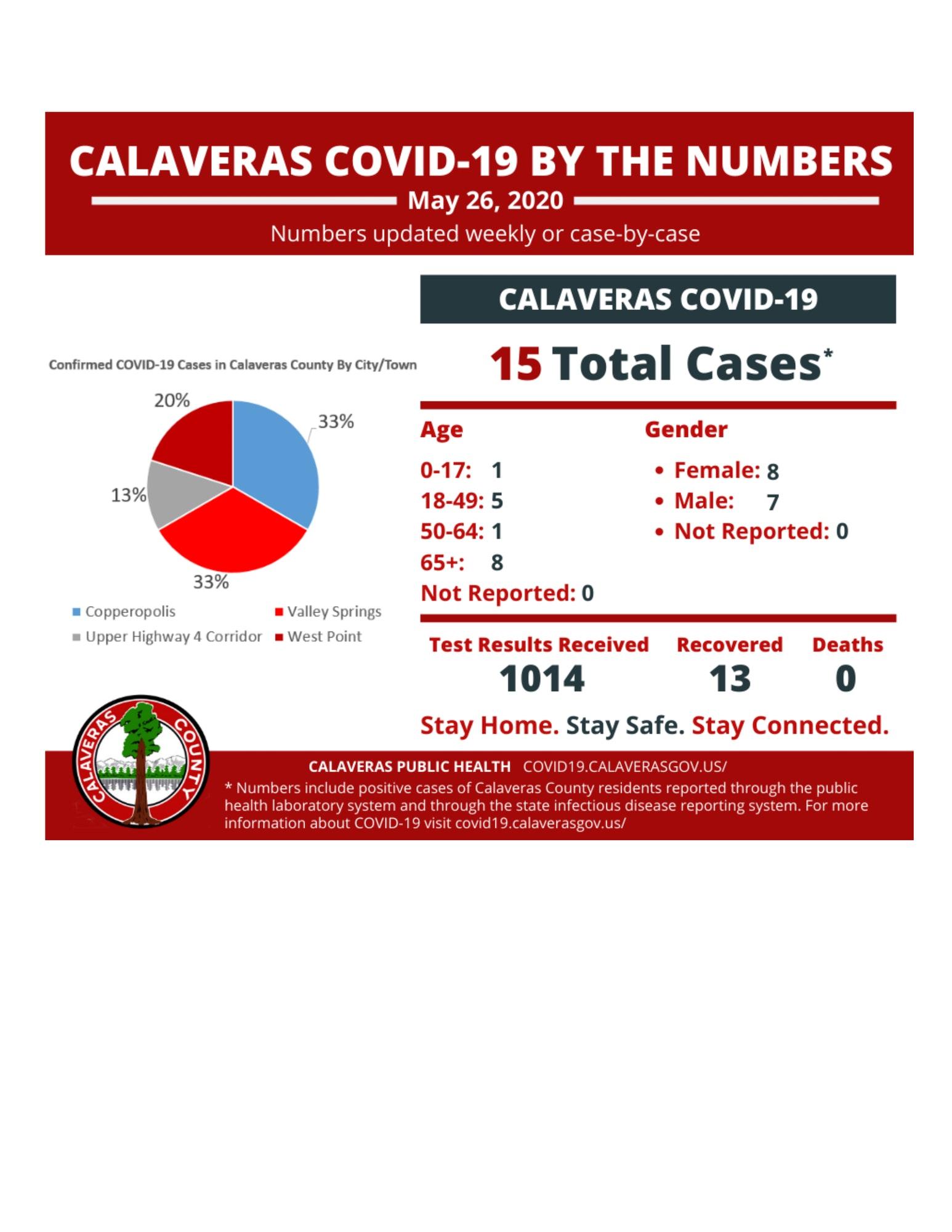 Calaveras County Covid-19 Cases