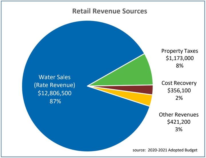 Pie Chart of Retail Revenue Sources