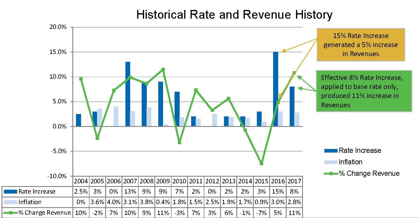 Historical Rates and Revenue Table