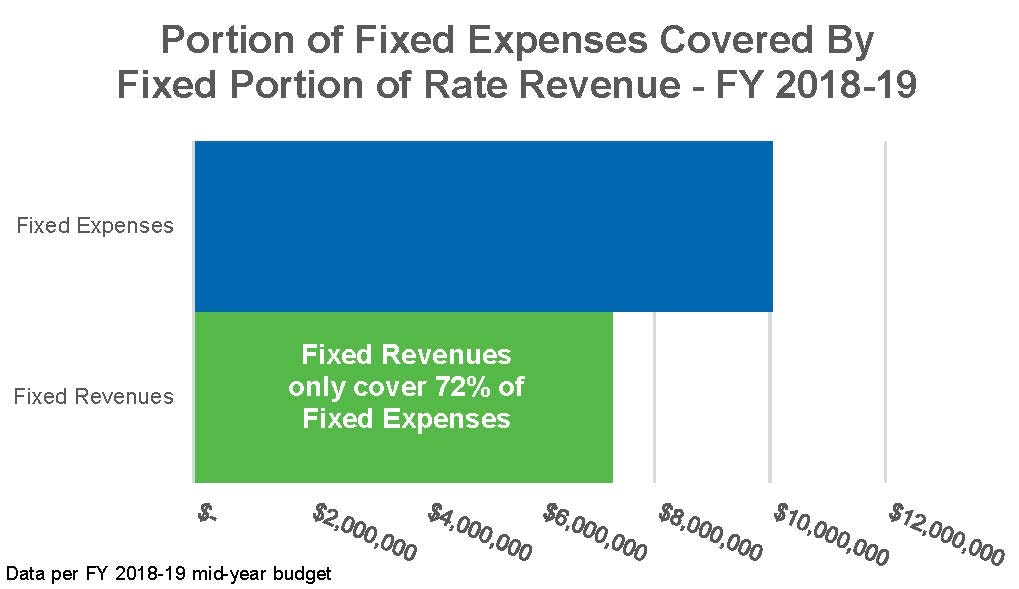 Chart of Fixed Expenses