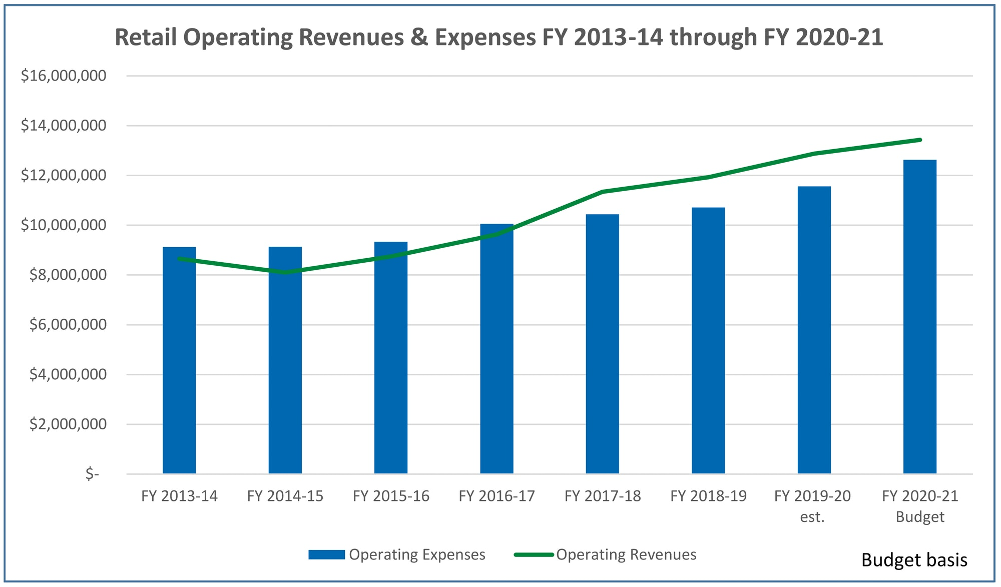 Graph of Retail Operating Revenue and Expenses