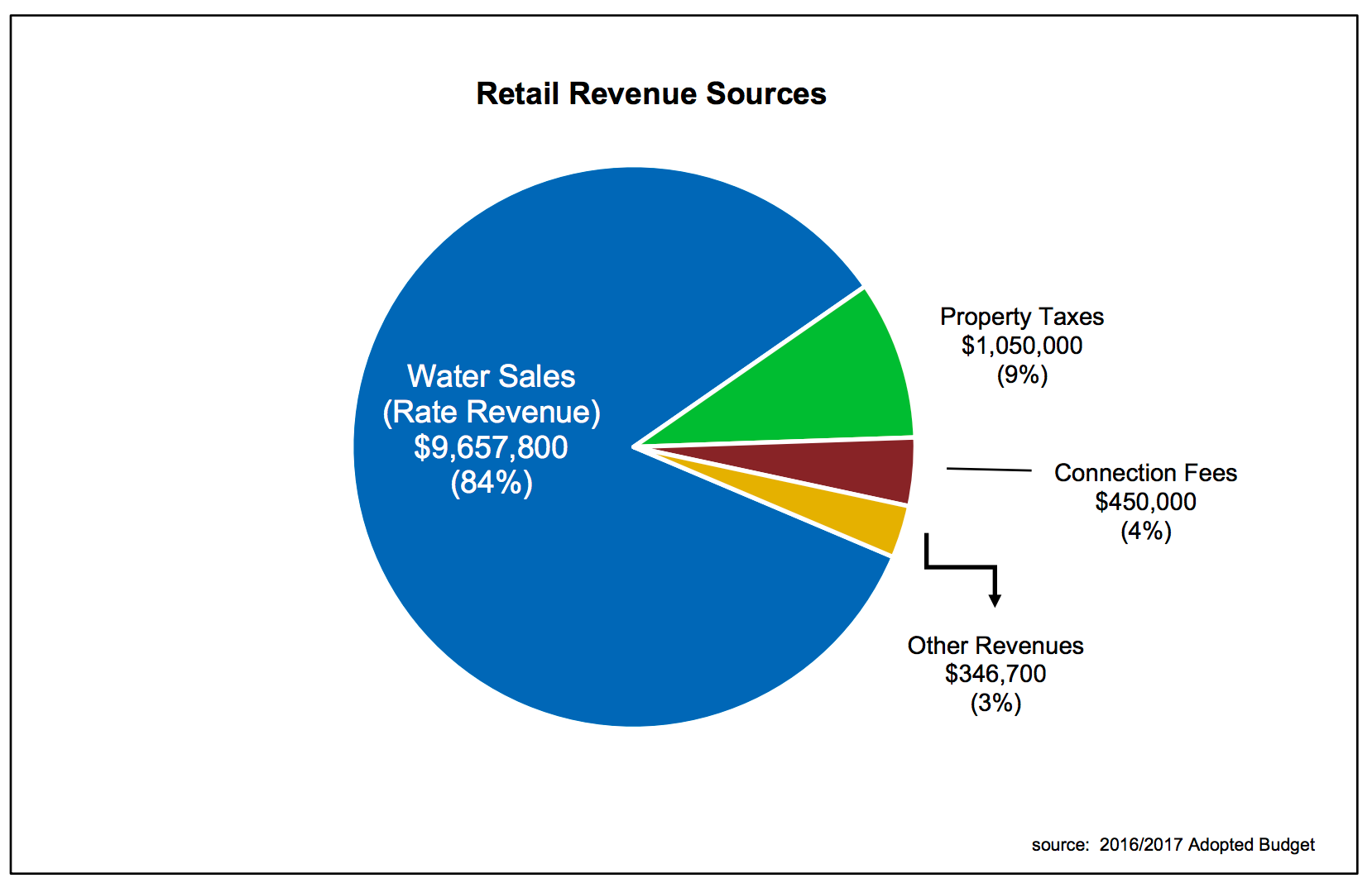 Pie Chart of Retail Revenue Sources