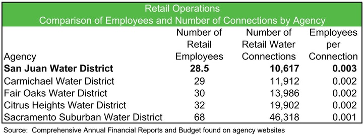 Retail Operations Comparison Chart of Employees and Connections