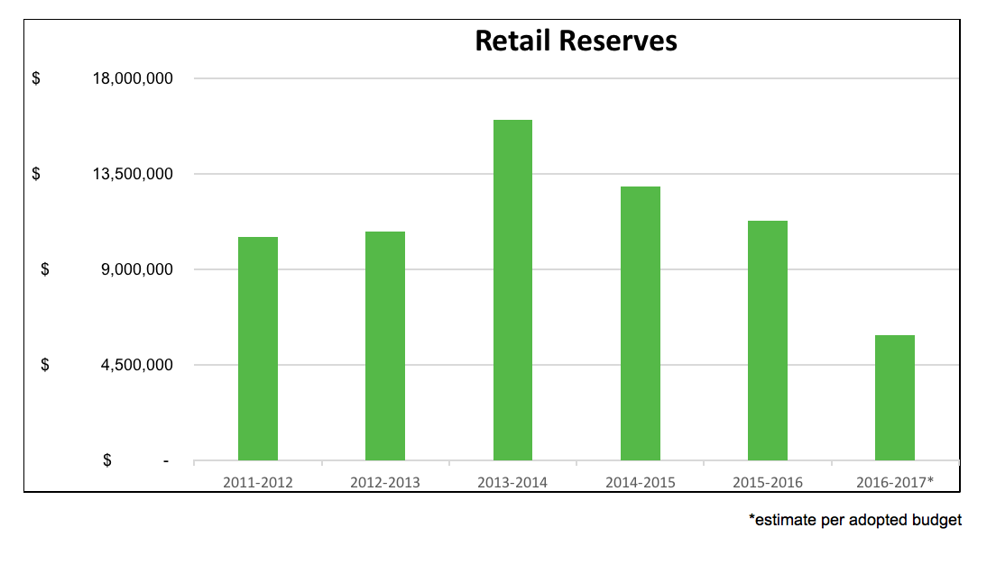 Graph of Retail Reserves