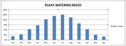 Plant Water Chart