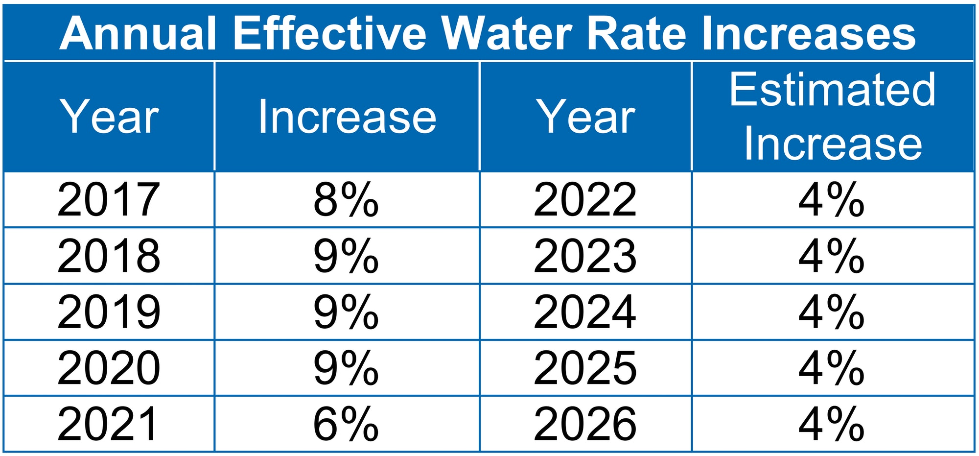 Annual Effective Water Rate Increases
