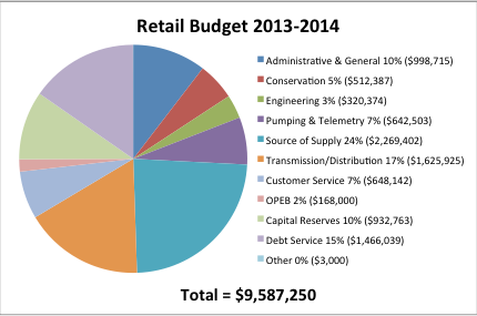 Pie Chart of Retail Budget 2013-14