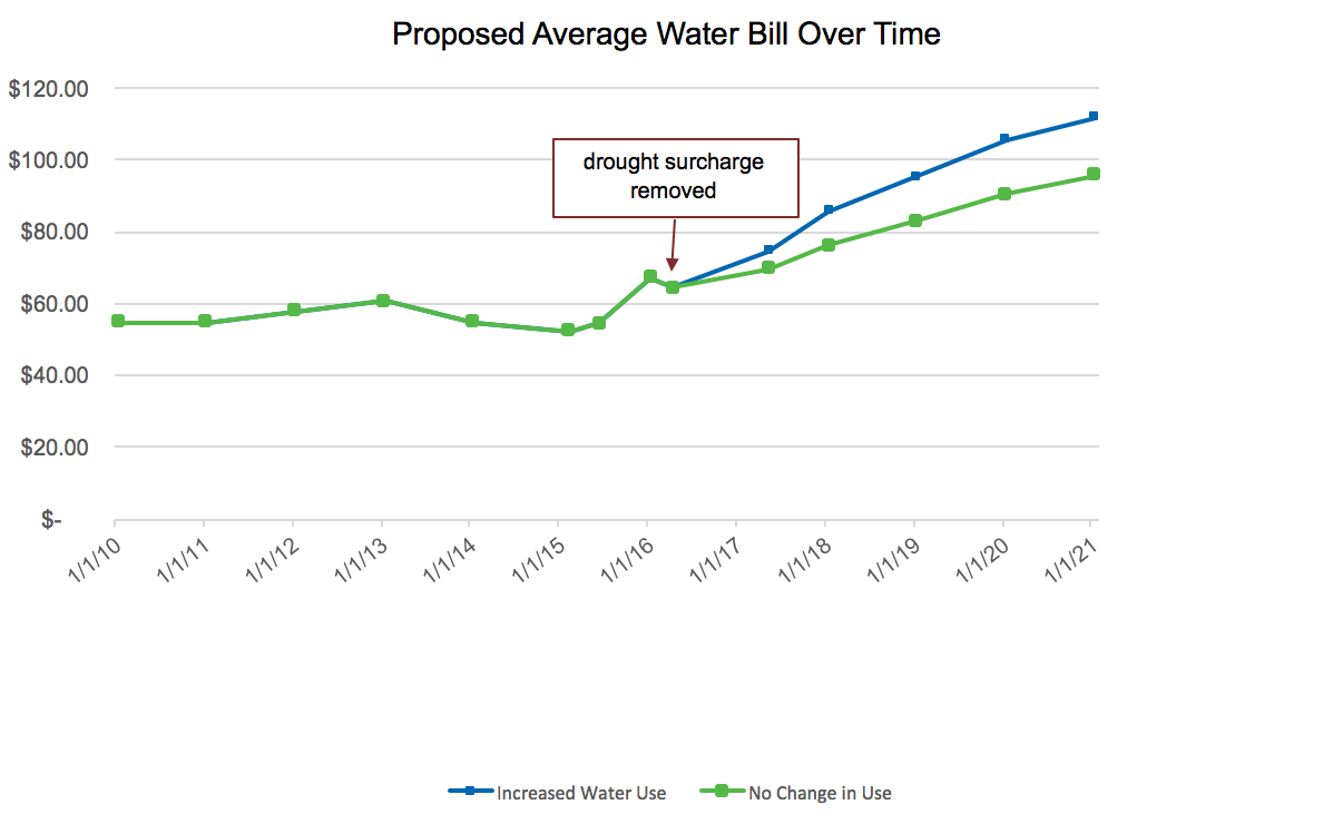 Chart of Proposed Average Water Bill