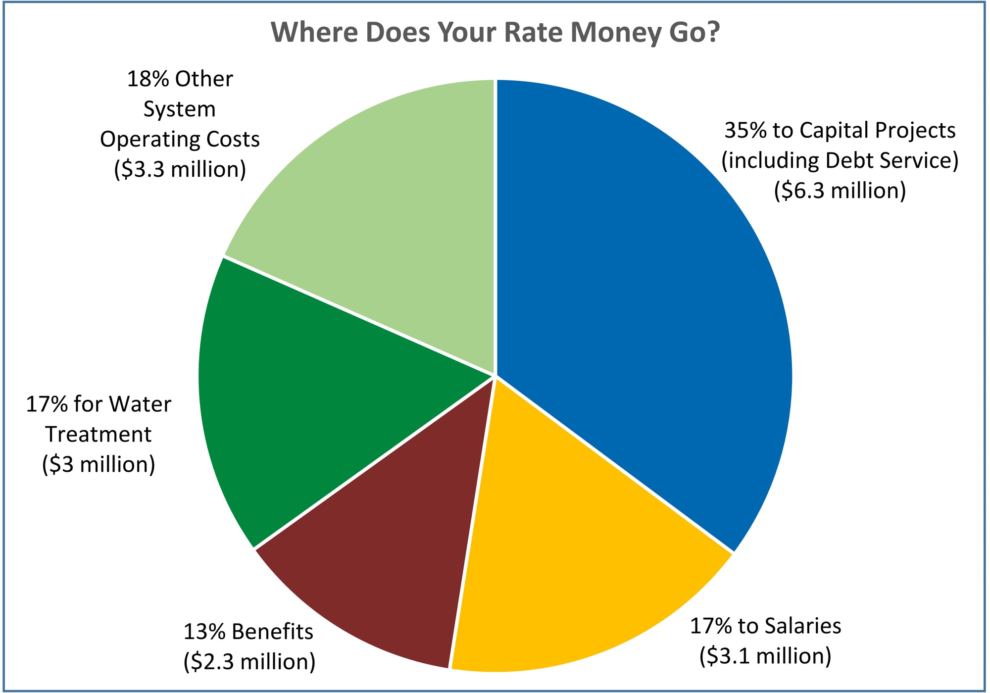 Pie Chart of Where Does Your Rate Money Go