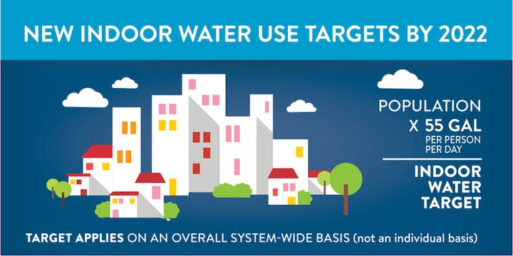 New Indoor Water Use Targets by 2020 (55 gpcd)