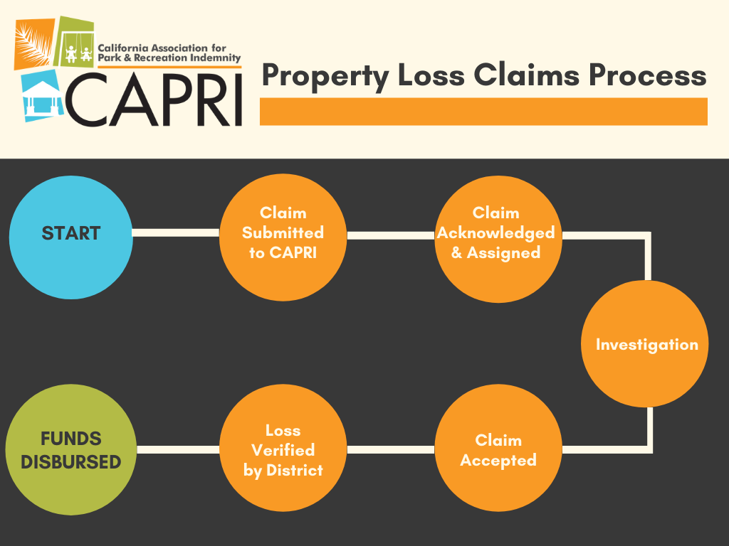 Property Loss Claims Process