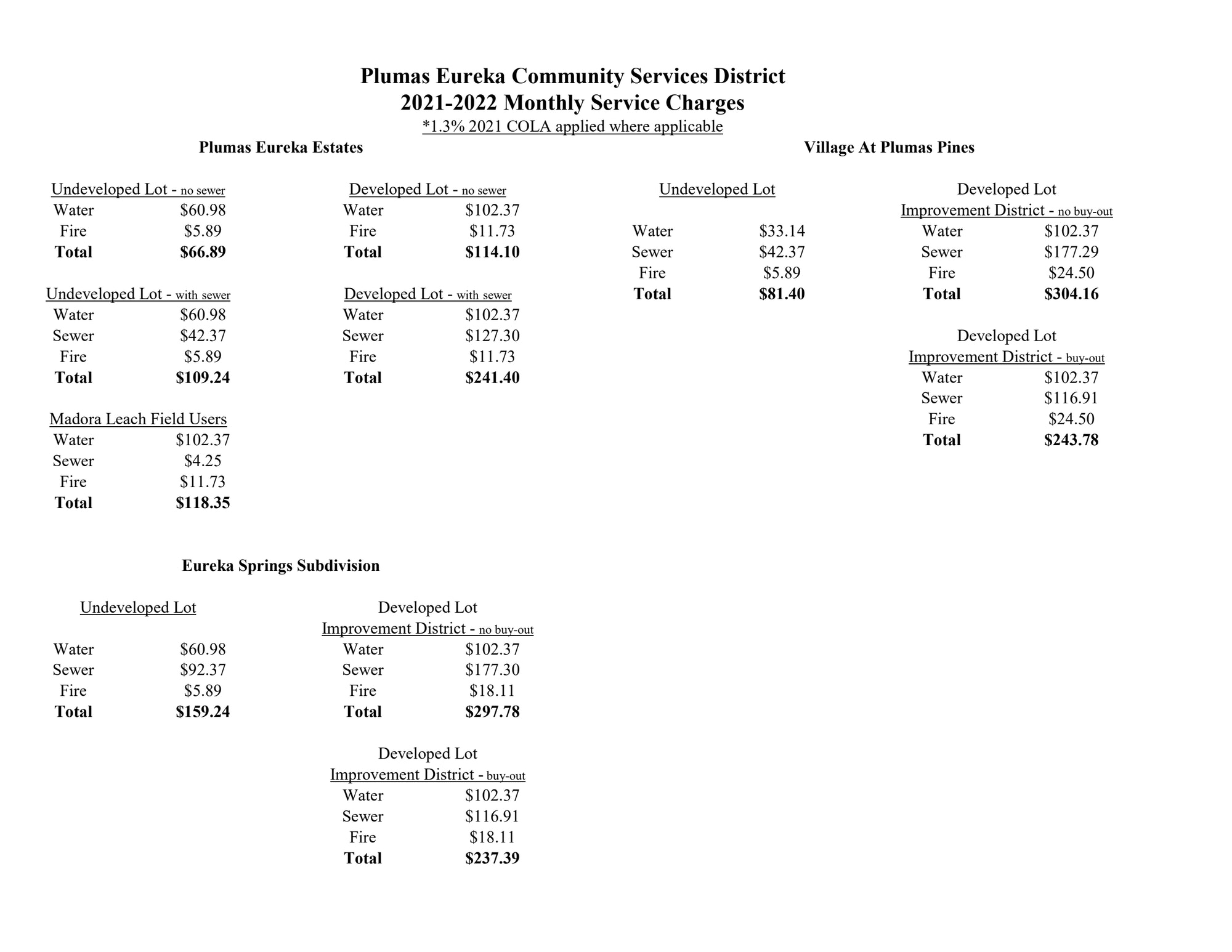PECSD Monthly Rate Overview