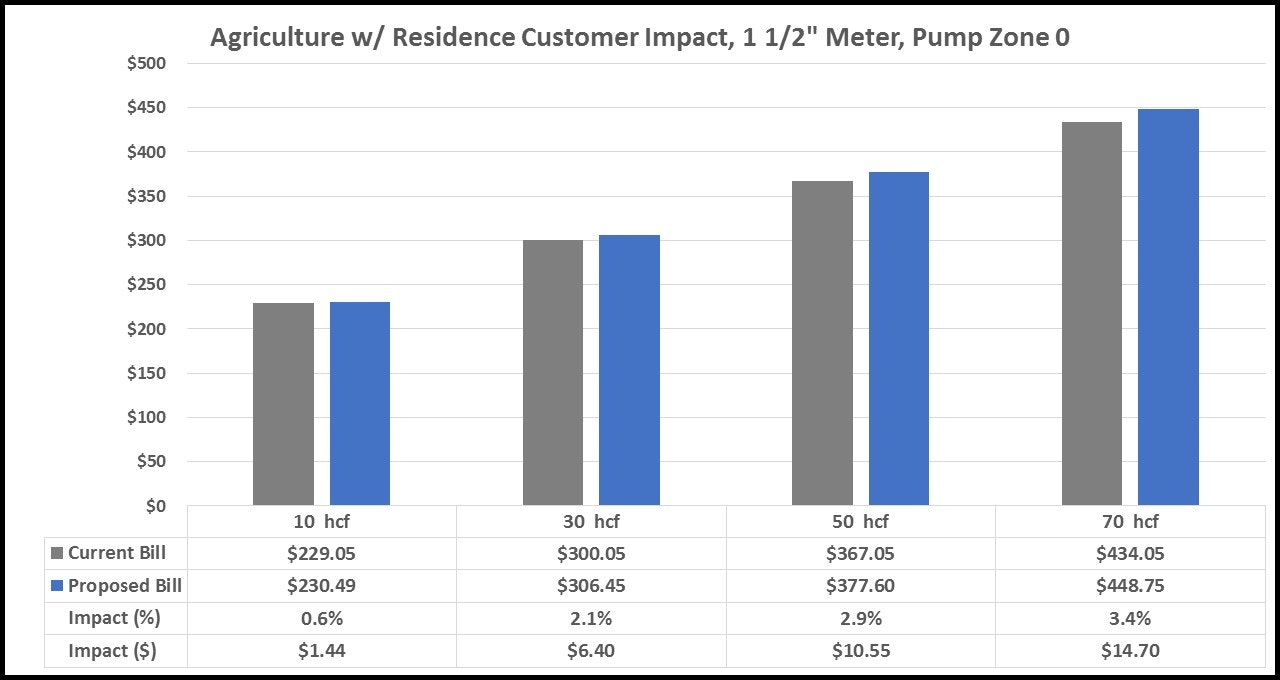 Water and Sewer Rate Increase Hearing February 27, 2018