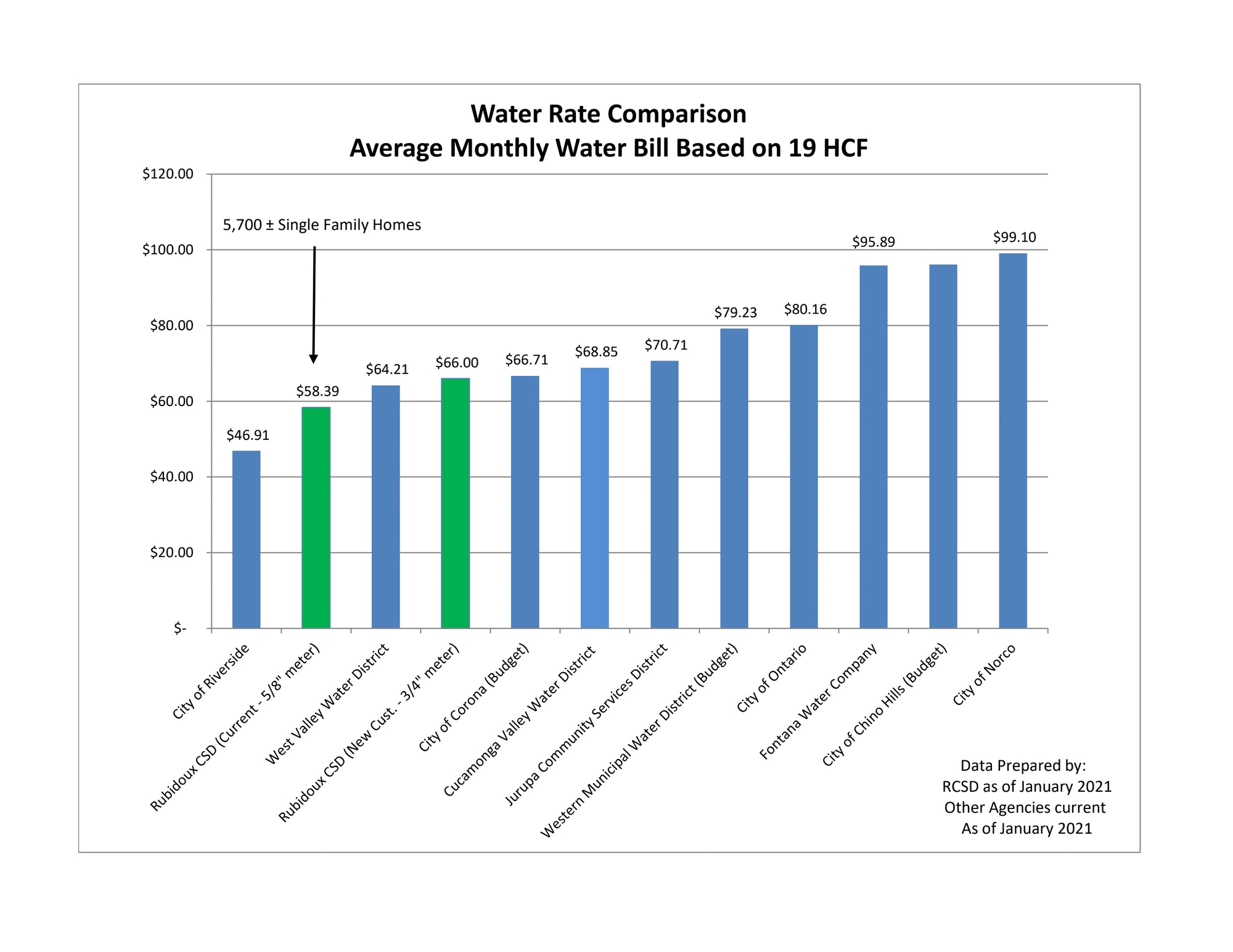 Average Monthly Water Bill Based on 19 HCF. 1 HCF equals 748 gallons