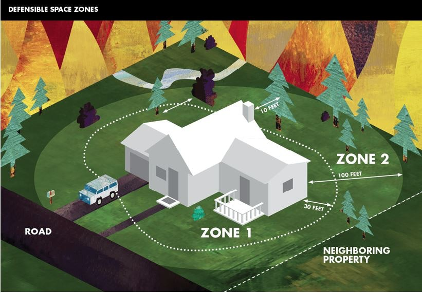 Graphic of defensible space for wildland fires