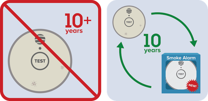 Pictograph depicting changing smoke alarm batteries every ten years.