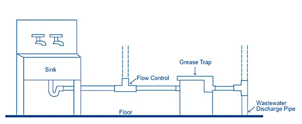 diagram of grease trap