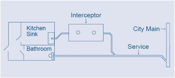 Interceptor illustration