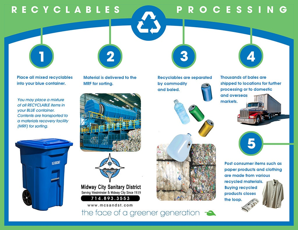 Recyclables Processing