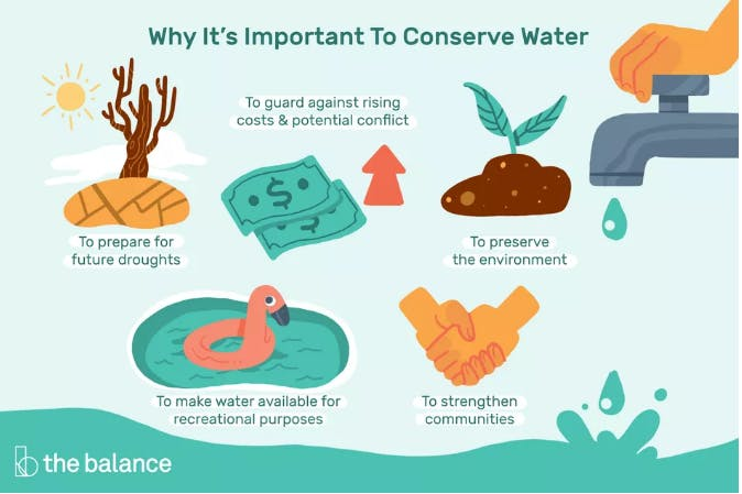 Why It's Important To Conserve Water Image