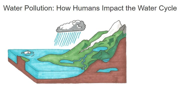 Picture of the water cycle