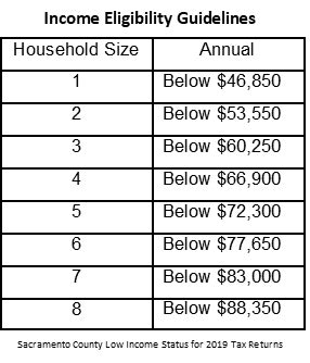 Income eligibility chart
