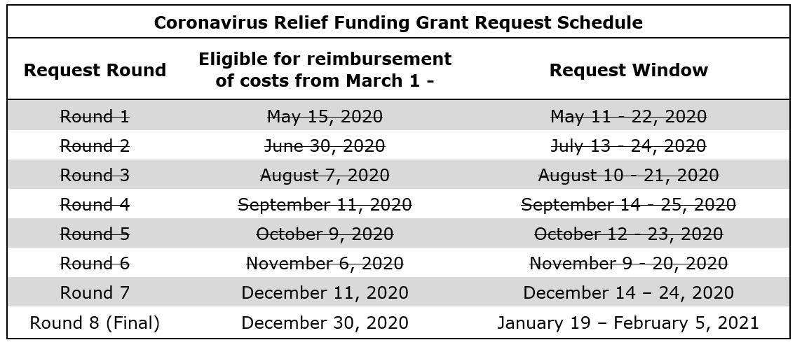 Coronavirus Relief Funding Grant Request Schedule; Round 7: Eligible for reimbursement of costs from March 1 - December 11, 2020; Request Window: December 14 – 24, 2020