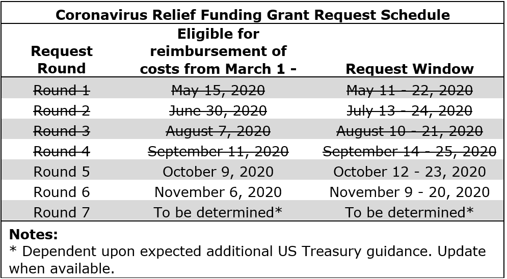 Coronavirus Relief Funding Grant Request Schedule; Round 5: October 12-23, 2020