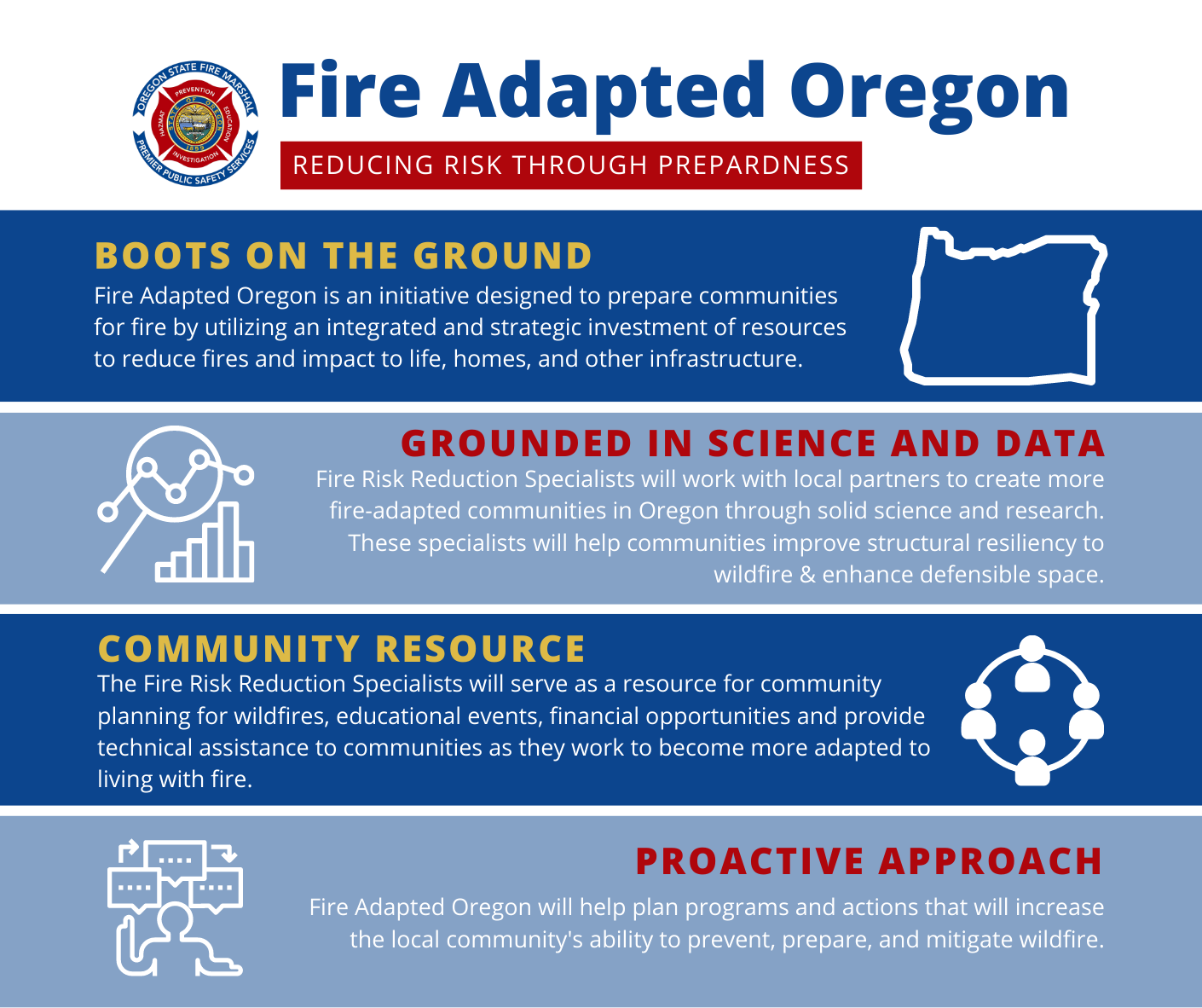 Fire Adapted Oregon, reducing risk through preparedness, boots on the ground, grounded in science, community resource, proactiveapproach
