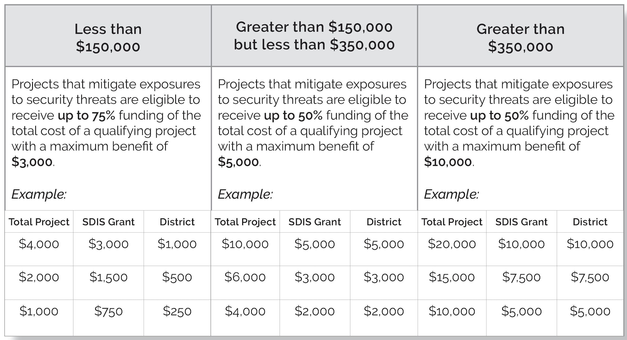 Image depicting budget examples for safety and security grant matching funds
