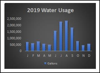 May contain: text Water Usage Chart