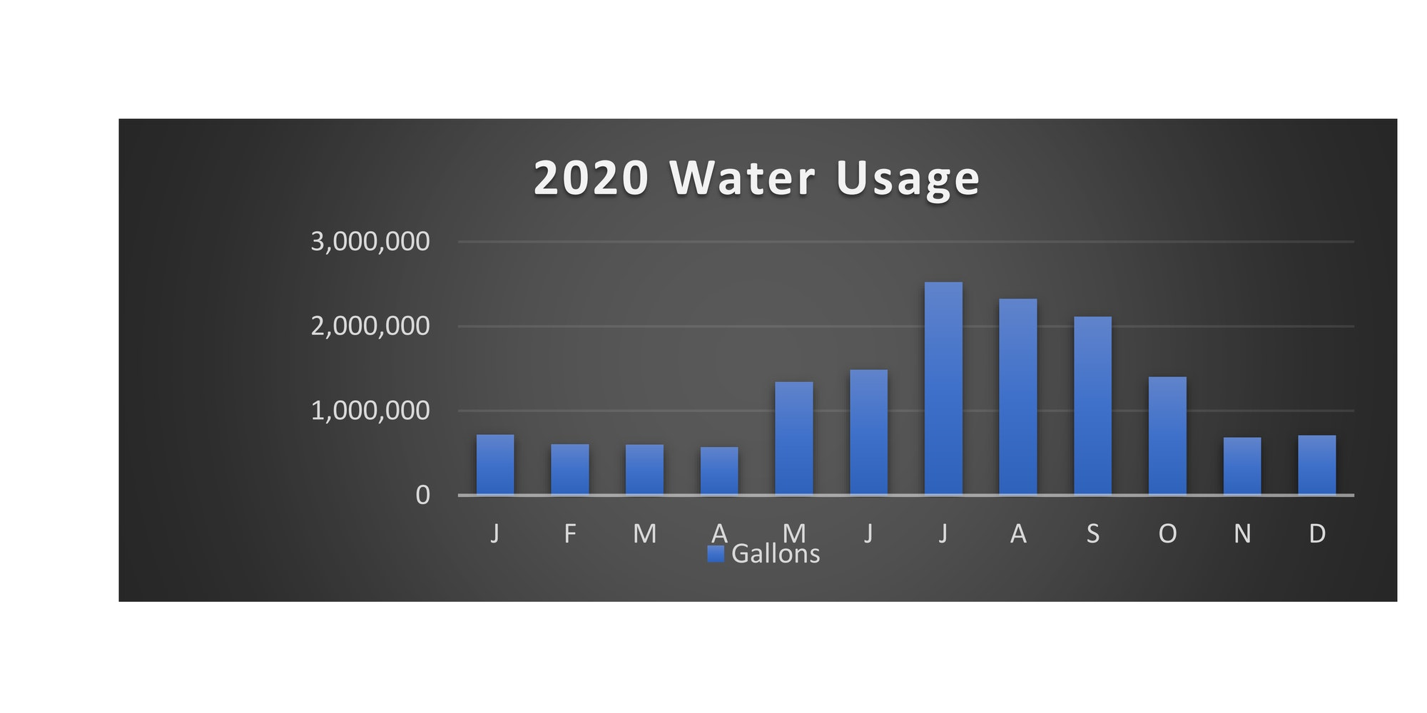 may contain a graph of the water usage for 2020