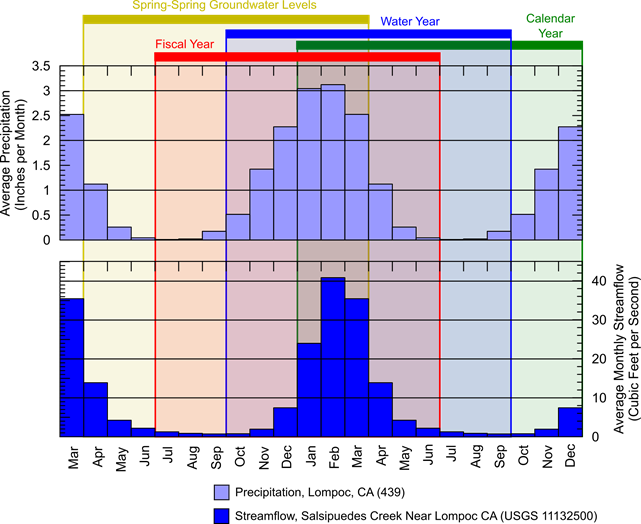 Graph of various years referenced in Annual Report
