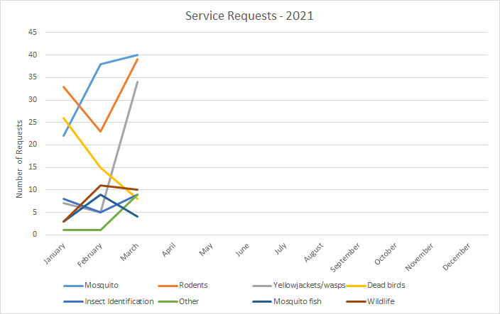 Line graph showing the numbers of service requests by category