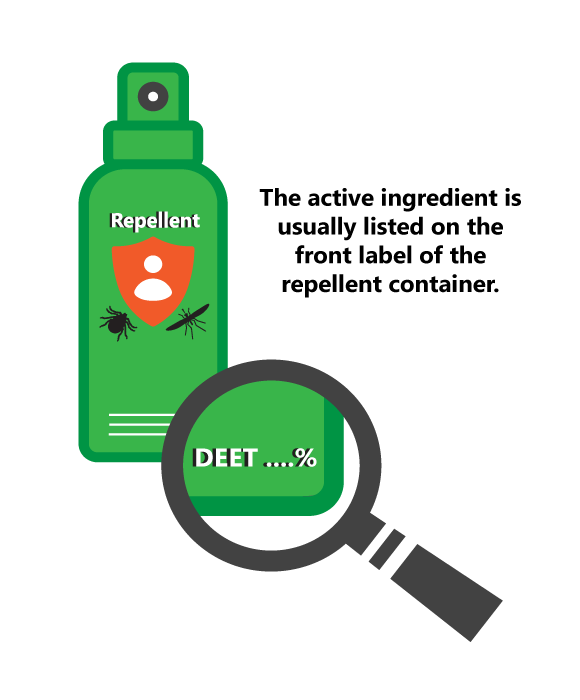 """Green spray bottle with the word """"repellent"""" on it, as well as a white icon of a person on an orange shield next to a small black icon of a tick and a small black icon of a mosquito. A magnifying glass shows that the corner of the bottle says """"DEET...%"""" on it.  Text in the image says """"The active ingredient is usually listed on the front label of the repellent container."""""""