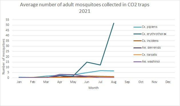 Adult mosquitoes in CO2 traps, updated Sept 2021 - please contact info@smcmvcd.org or 650-344-8592 for the data