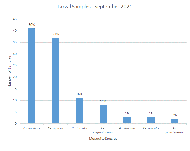 Larval mosquito samples, updated Oct 2021 - please contact info@smcmvcd.org or 650-344-8592 for the data