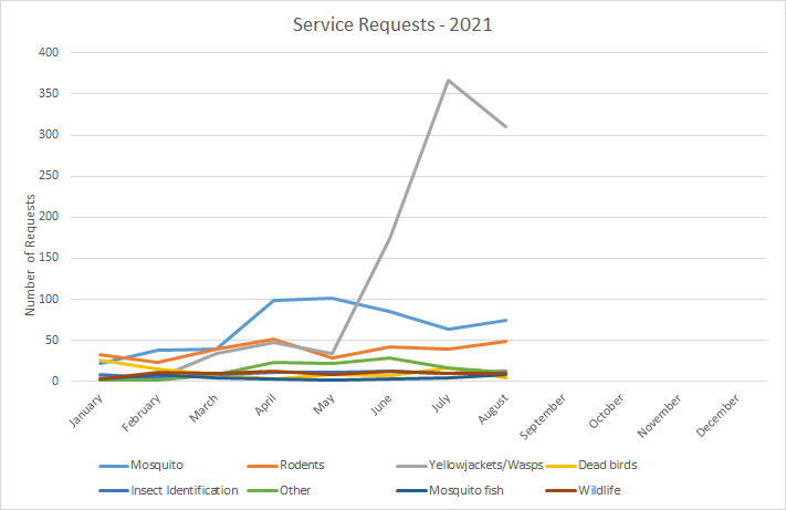 Service requests, updated Sept 2021 - please contact info@smcmvcd.org or 650-344-8592 for the data