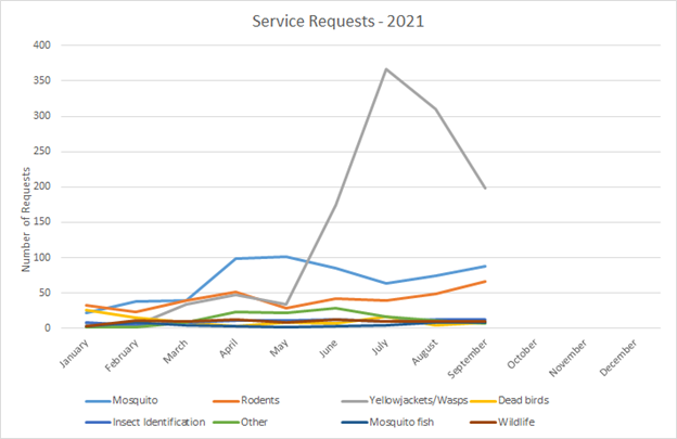 Service requests, updated Oct 2021 - please contact info@smcmvcd.org or 650-344-8592 for the data