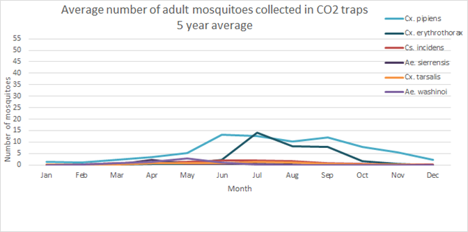 Adult mosquitoes in CO2 traps, updated Oct 2021 - please contact info@smcmvcd.org or 650-344-8592 for the data